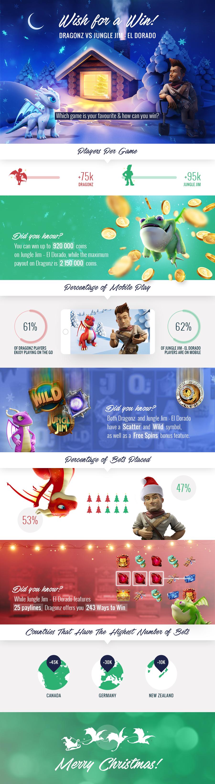 Dragonz vs Jungle Jim infographic